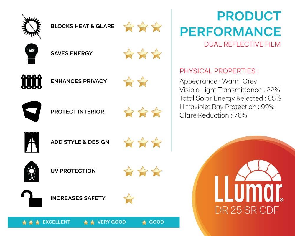 LLumar DR25 Dual Reflective Window Film