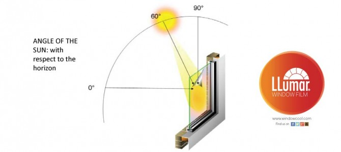 Infrared Rejection and Total Solar Energy Rejected